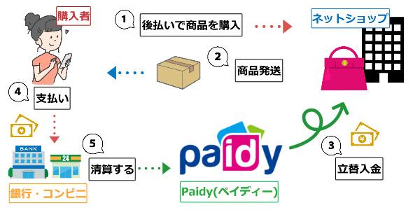 Paidy(ペイディー)後払い決済システムの仕組み説明画像